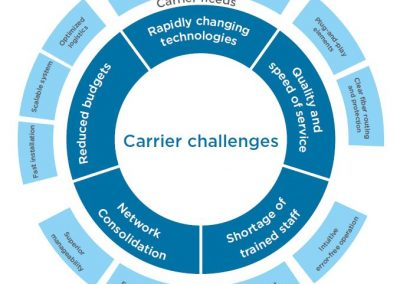 4_carrier_challenges